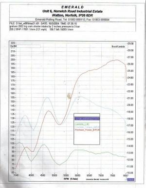 E30 Dyno Graphs - E30 Zone Wiki